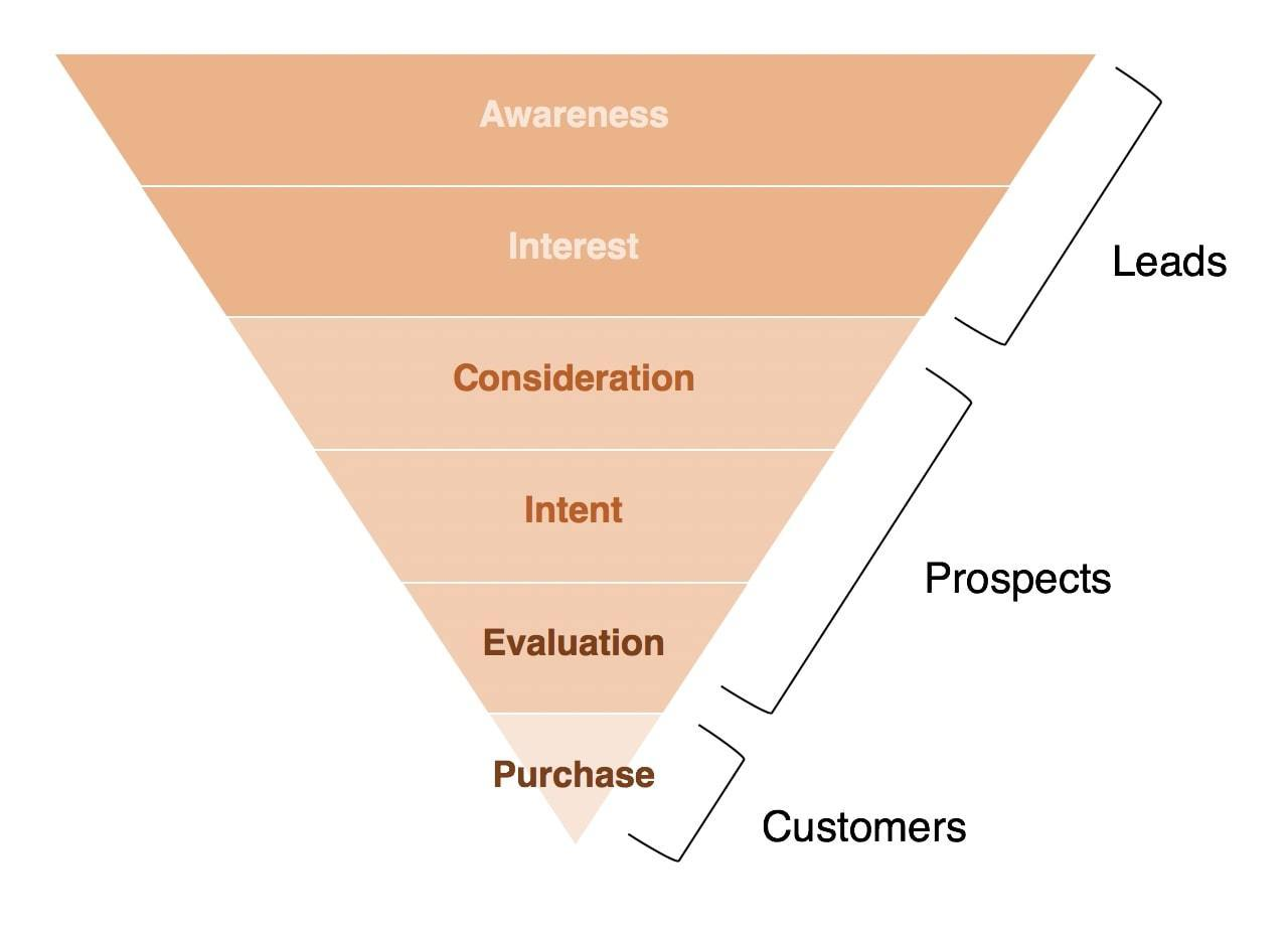 Buyer Acquisition: If the Math Doesn't Work, Your Advertising Doesn't Work