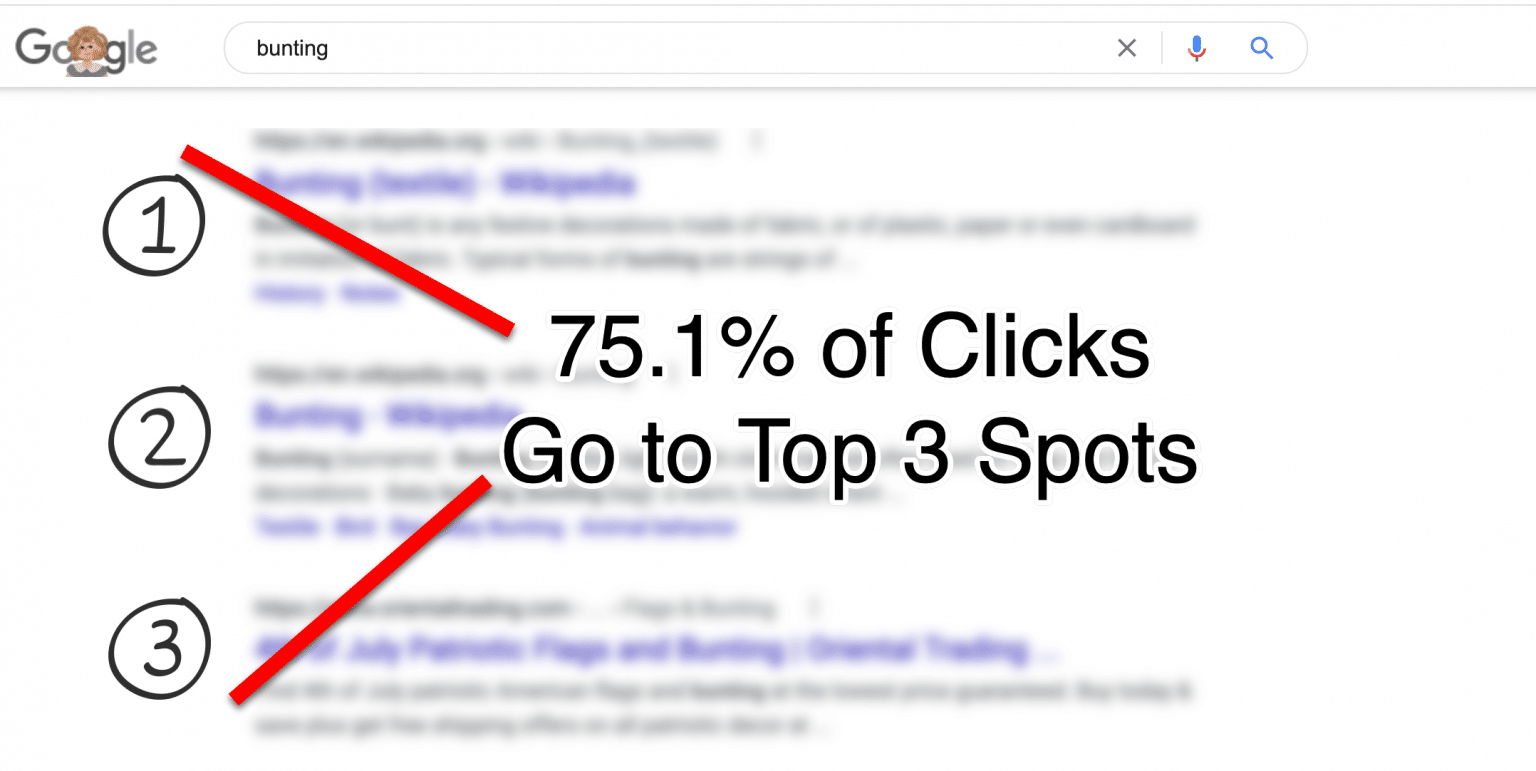 Sure, You Ought to Run Google Adverts to Your Personal Model Phrases Even If You Already Rank for Them Organically- Right here Is Why